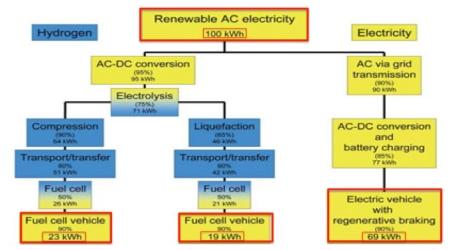 Hydrogen-vs-EV