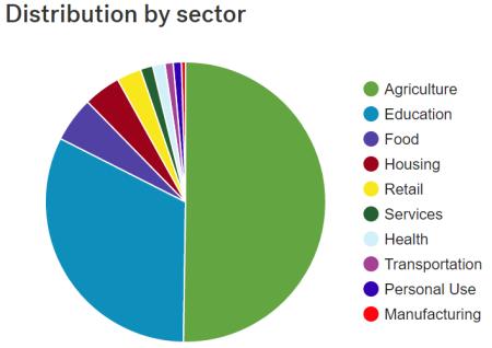 sektordistribusjon